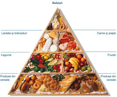 schema-alimentatie